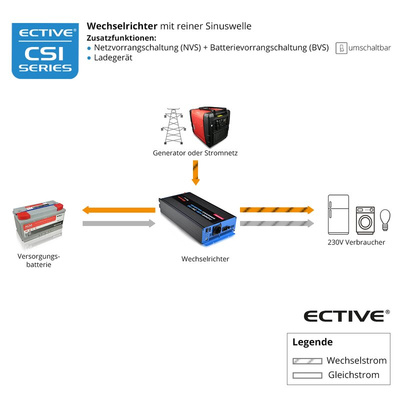 ECTIVE CSI 34 Sinus Charger-Inverter - 300W / 24V
