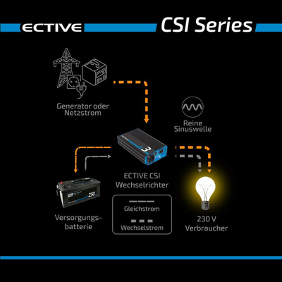 ECTIVE CSI 152 Sinus Charger-Inverter - 1500W / 12V